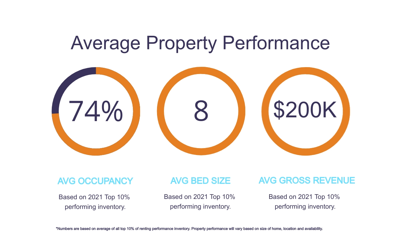 Jeeves Property Performance Report